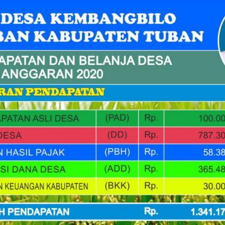 APBDes Kembangbilo Tahun Anggaran 2020